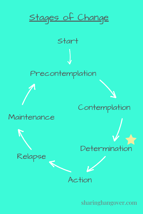 Stages of change - goals